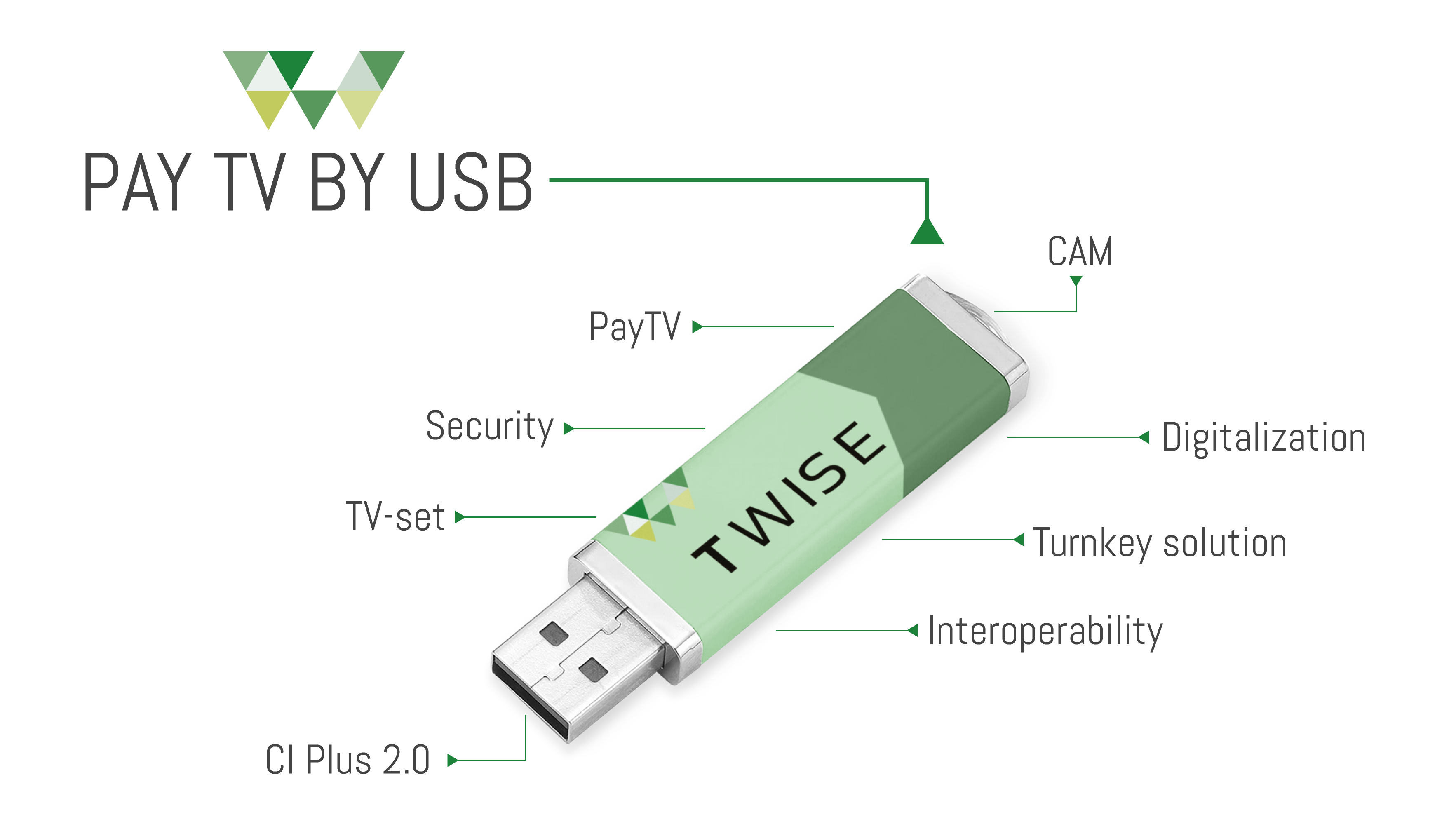 illustration of USB CAM by Twise
